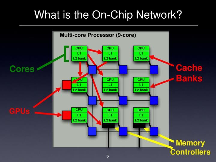 What is the On-Chip Network?