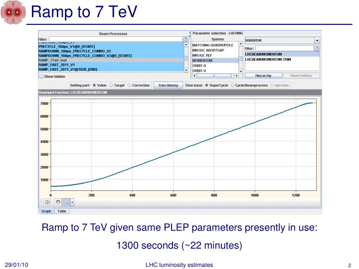 Ramp to 7 tev