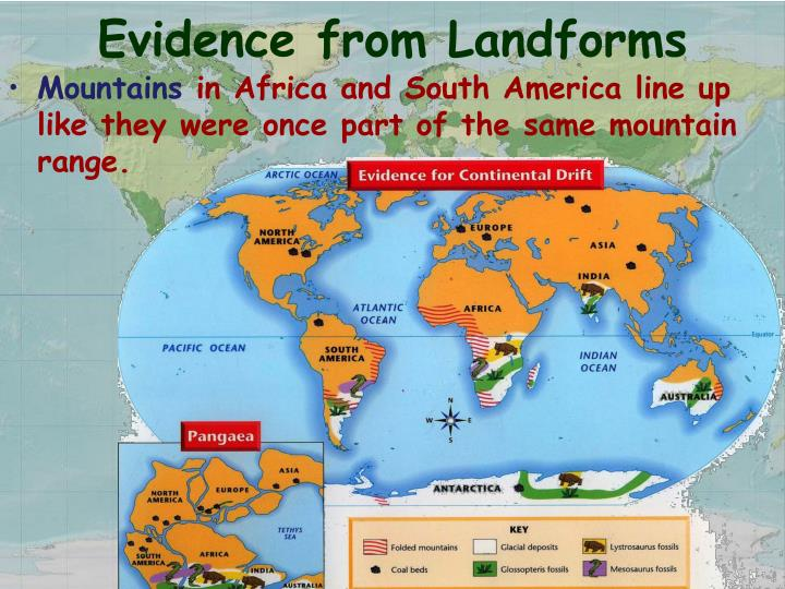 Evidence from Landforms