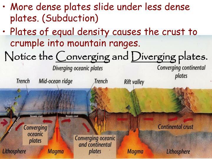 More dense plates slide under less dense plates. (
