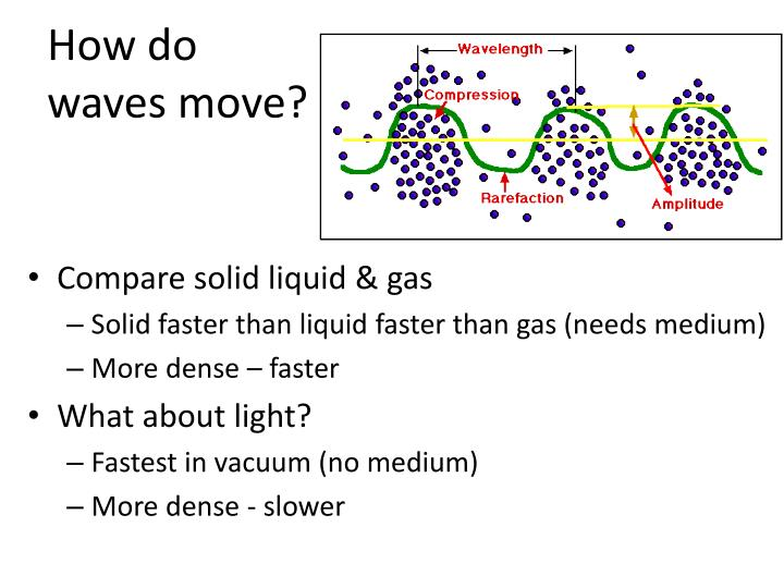 How do waves move?