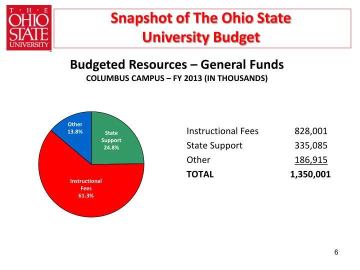 Snapshot of The Ohio State University Budget