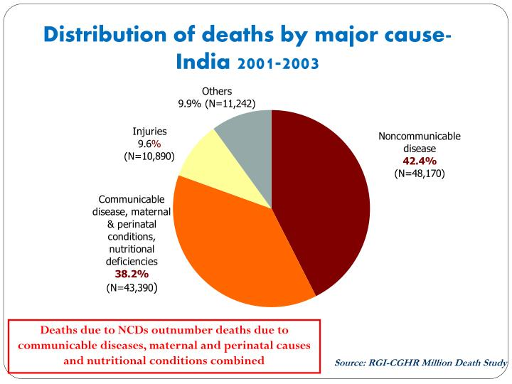 Distribution of deaths by major cause india 2001 2003