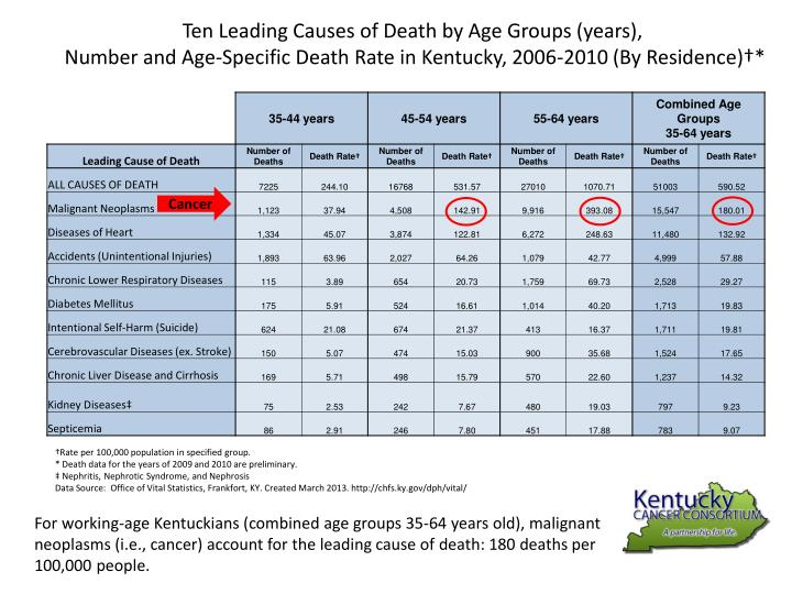 Ten Leading Causes of Death by Age Groups (years),