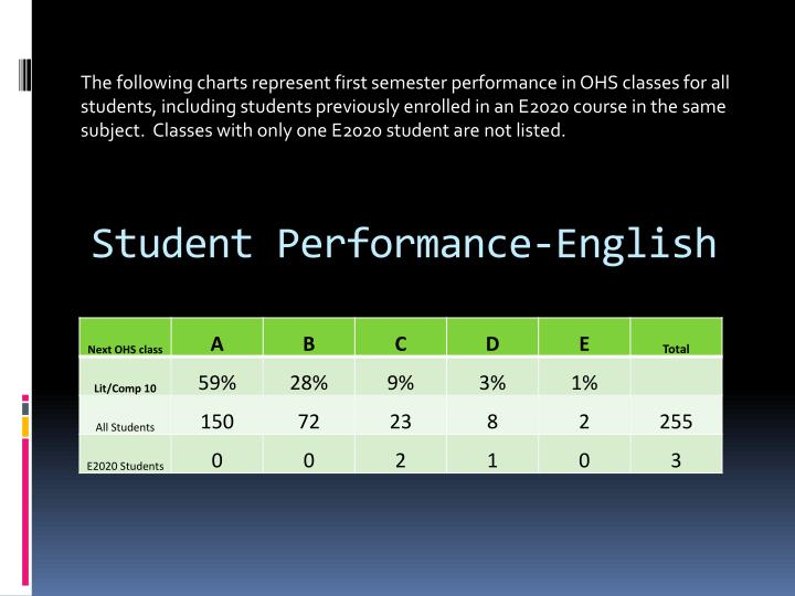 Student Performance-English