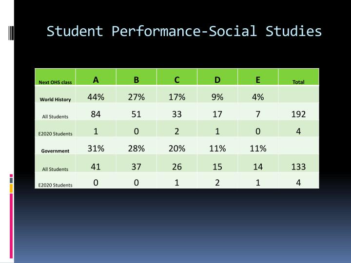 Student Performance-Social Studies