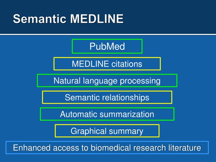 Semantic MEDLINE
