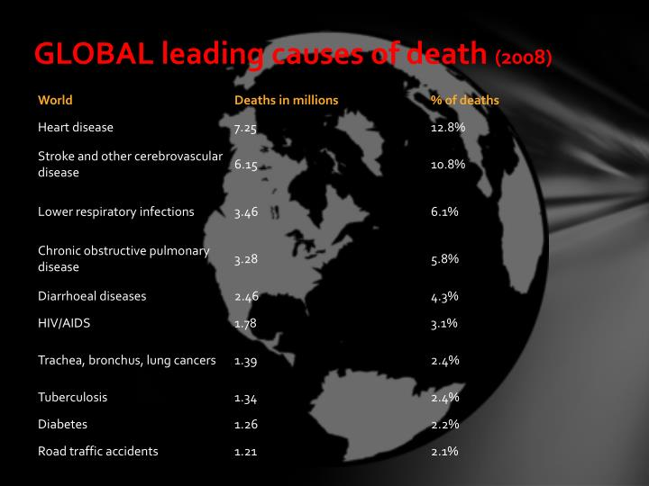GLOBAL leading causes of death