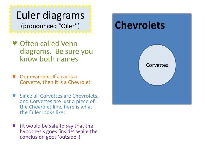 Euler diagrams