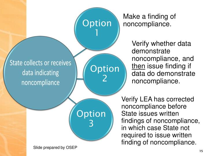 Make a finding of noncompliance.