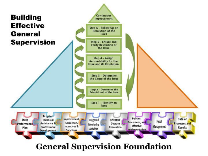 Building Effective General Supervision