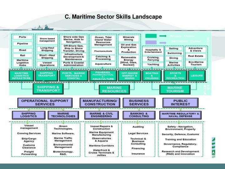 C. Maritime Sector Skills Landscape