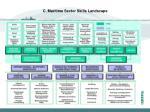 c maritime sector skills landscape