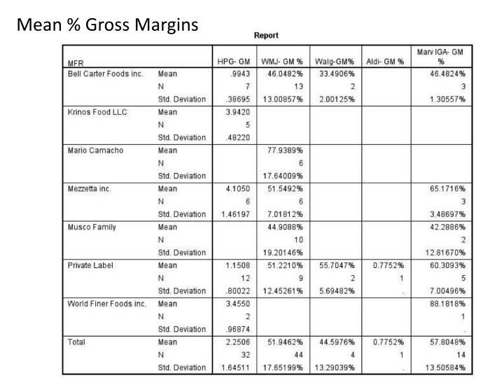 Mean % Gross Margins
