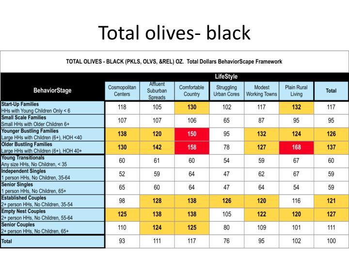 Total olives- black