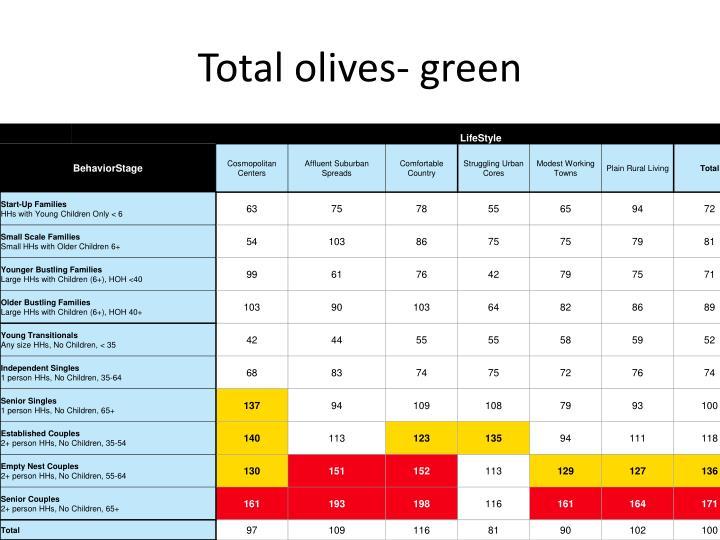 Total olives- green