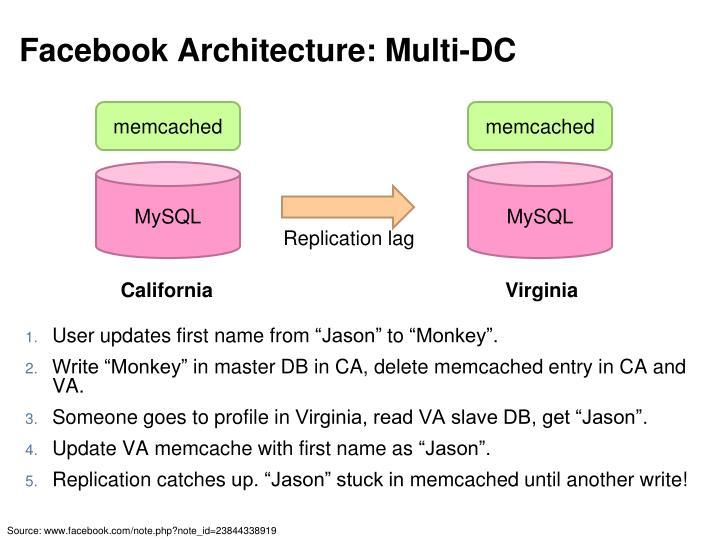 Facebook Architecture: Multi-DC