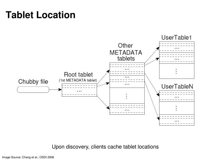 Tablet Location