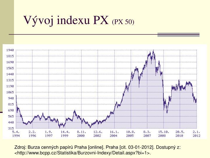 Vývoj indexu PX