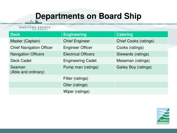 Departments on Board Ship