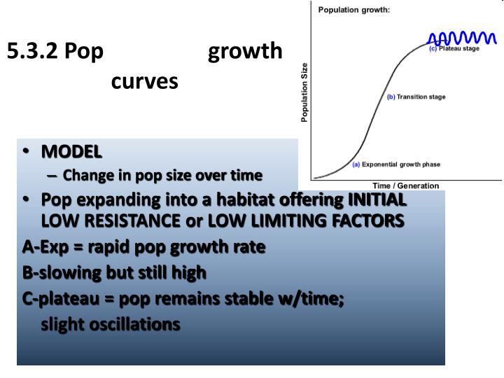 5.3.2 Pop growth curves