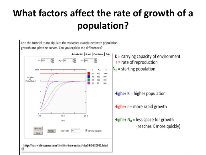 What factors affect the rate of growth of a population?