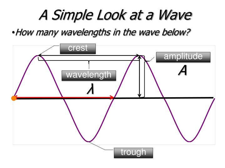 A simple look at a wave