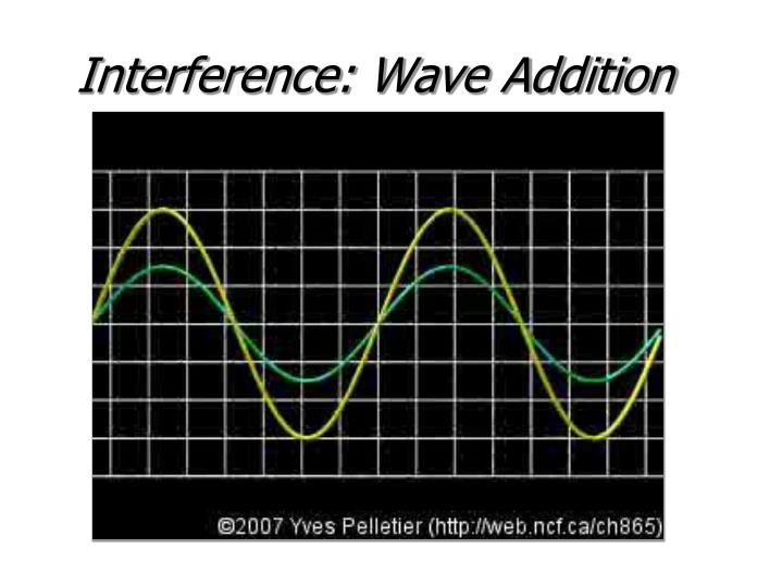 Interference: Wave Addition