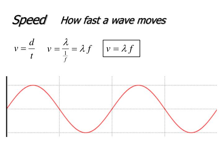 How fast a wave moves