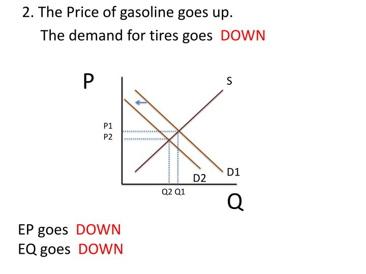 2. The Price of gasoline goes up.