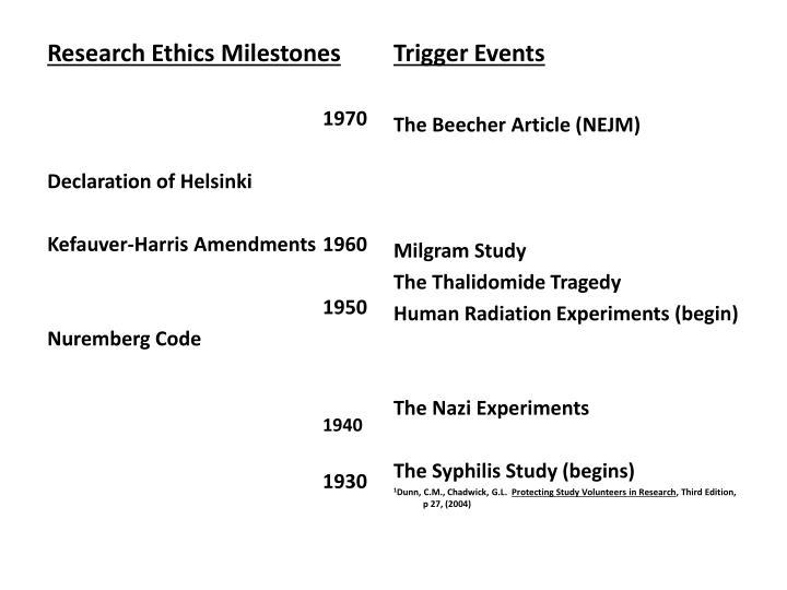 Research Ethics Milestones