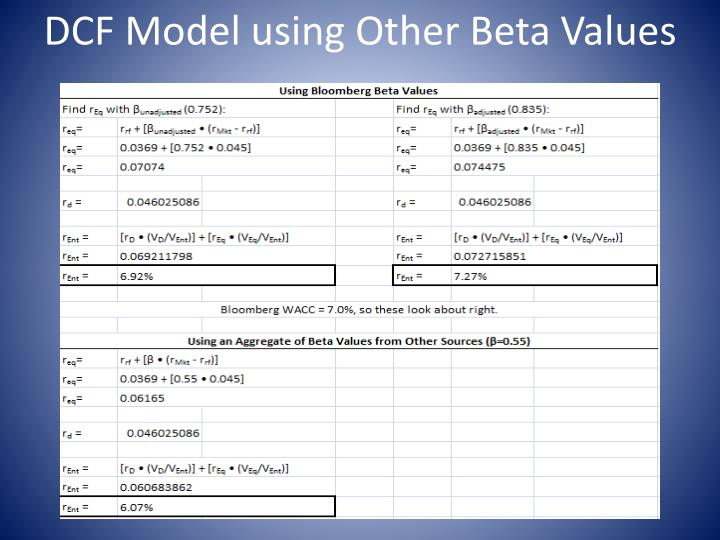 DCF Model using Other Beta Values