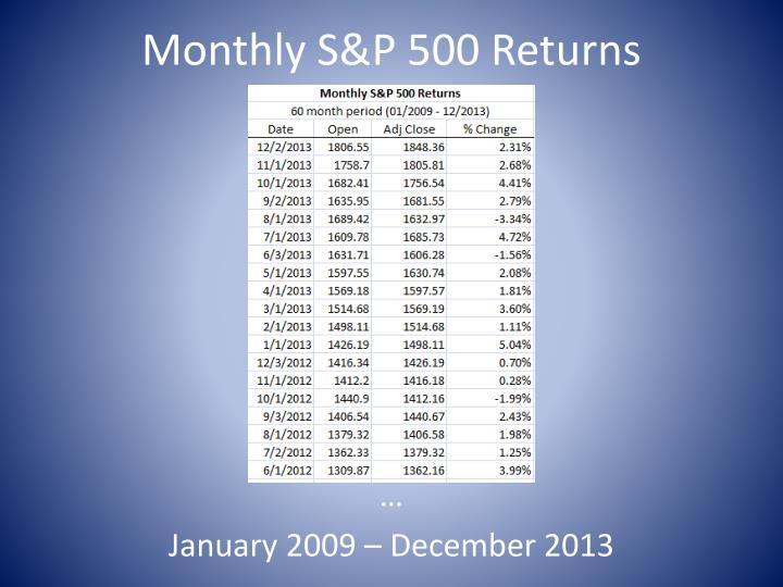 Monthly S&P 500 Returns