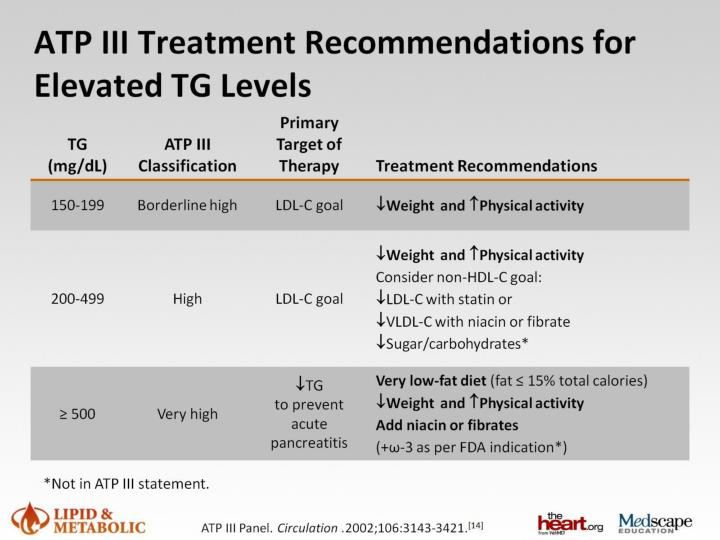 ATP III Treatment Recommendations for Elevated TG Levels