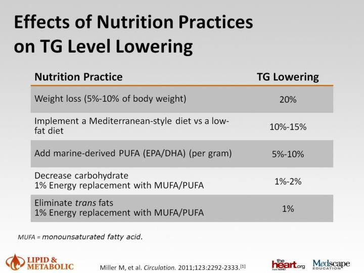 Effects of Nutrition Practices