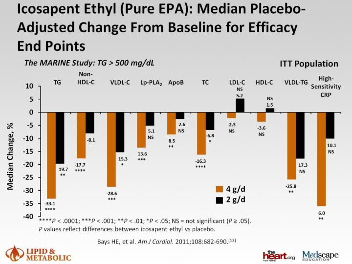 Icosapent Ethyl (Pure EPA): Median Placebo-Adjusted Change From Baseline for Efficacy End Points