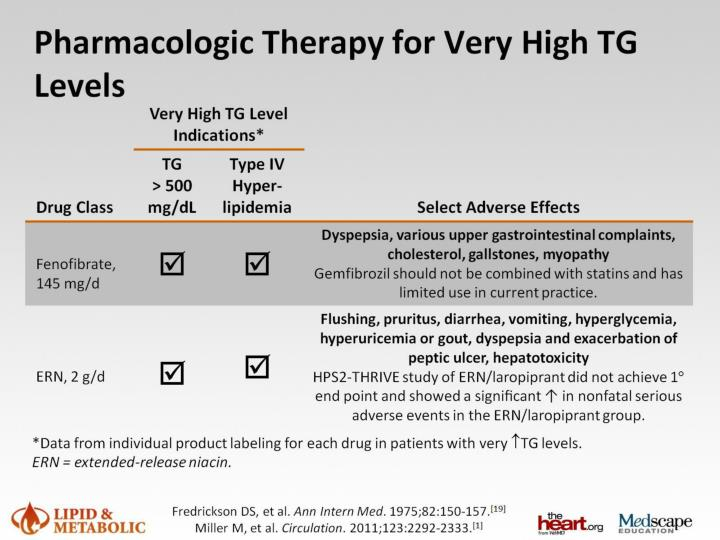 Pharmacologic Therapy for Very High TG Levels