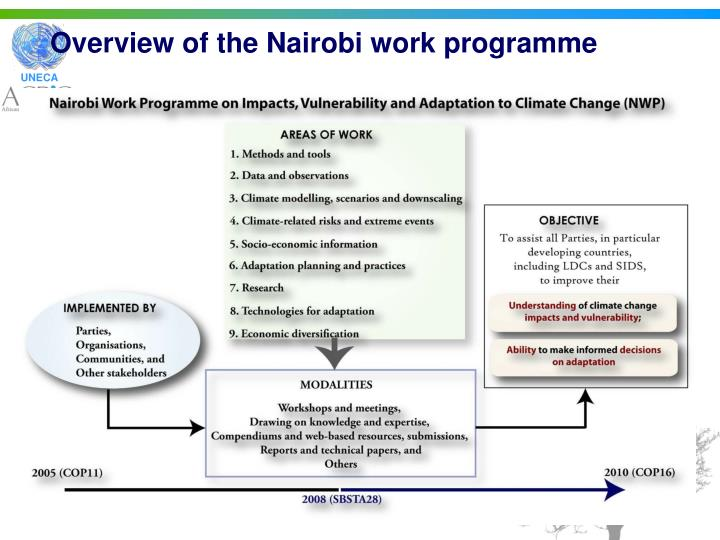 Overview of the Nairobi work programme