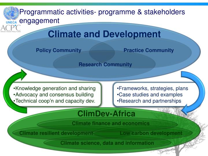 Programmatic activities- programme & stakeholders engagement