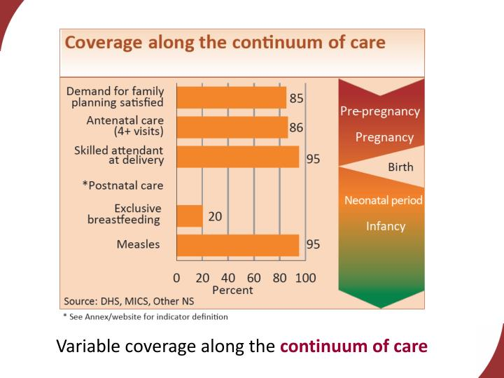 Variable coverage along the