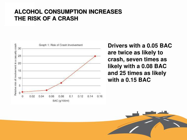 ALCOHOL CONSUMPTION INCREASES
