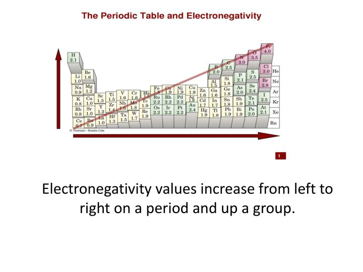 Electronegativity values increase from left to right on a period and up a group