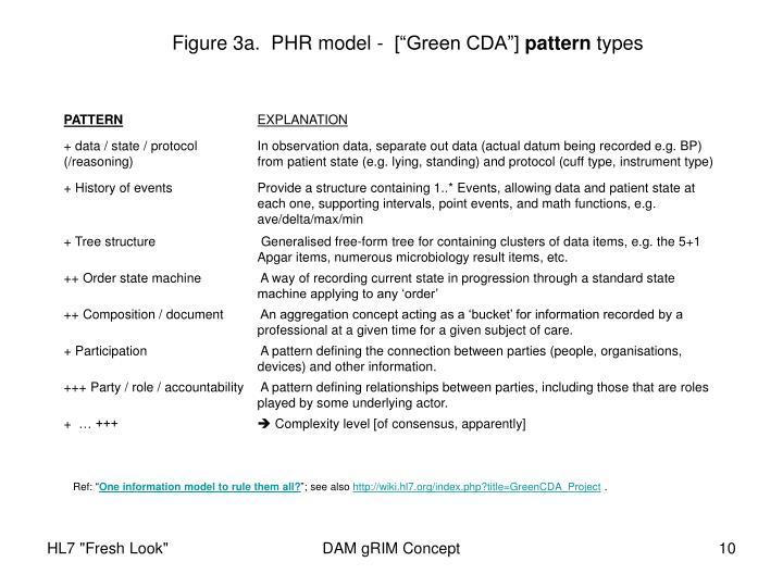 "Figure 3a.  PHR model -  [""Green CDA""]"