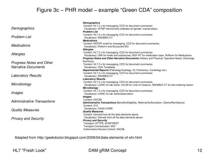 "Figure 3c – PHR model – example ""Green CDA"" composition"