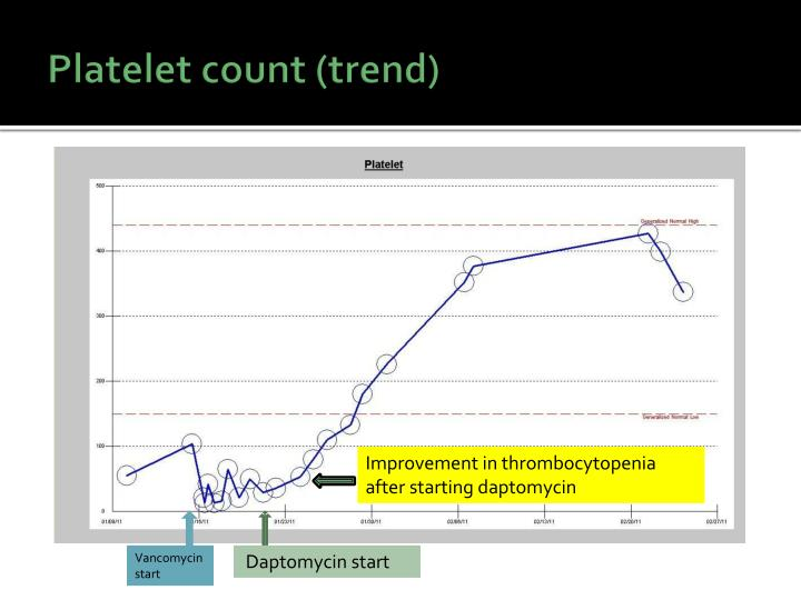 Platelet count (trend)