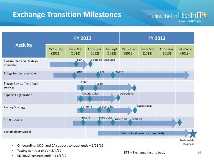 Exchange Transition Milestones