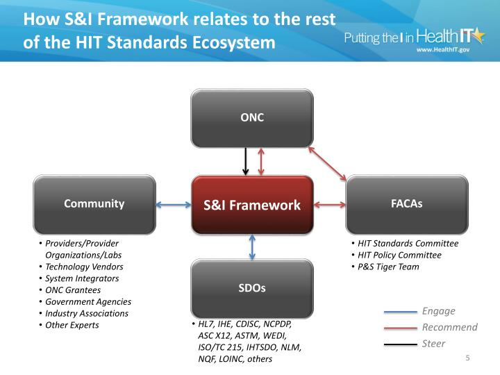 How S&I Framework relates to the rest of the HIT Standards Ecosystem