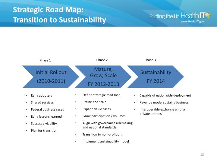 Strategic Road Map: