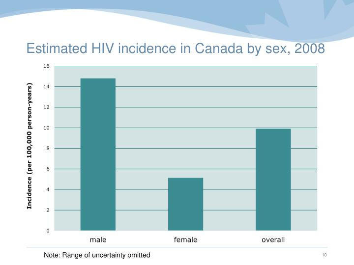 Estimated HIV incidence in Canada by sex, 2008