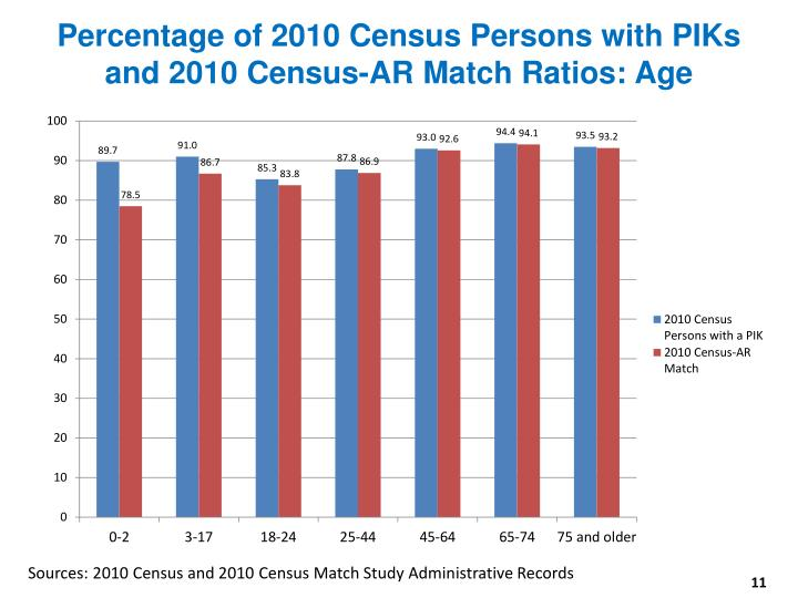 Percentage of 2010 Census Persons with PIKs and 2010 Census-AR Match Ratios: